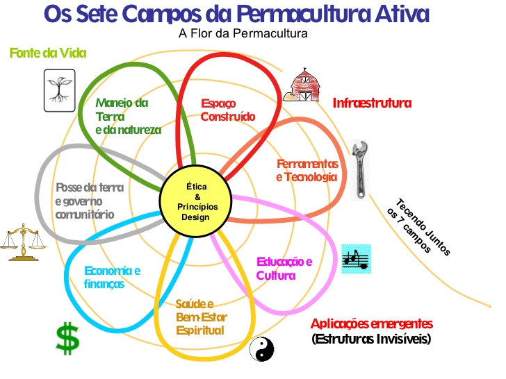 7-dominios-da-permacultura