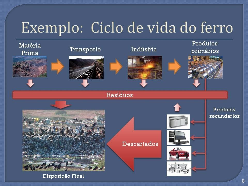Ciclo de vida produtos e logística reversa