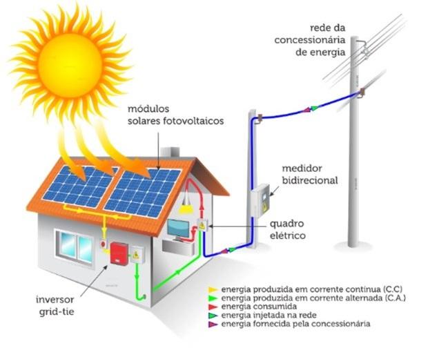 Energia Solar: como funciona a Geração Fotovoltaica