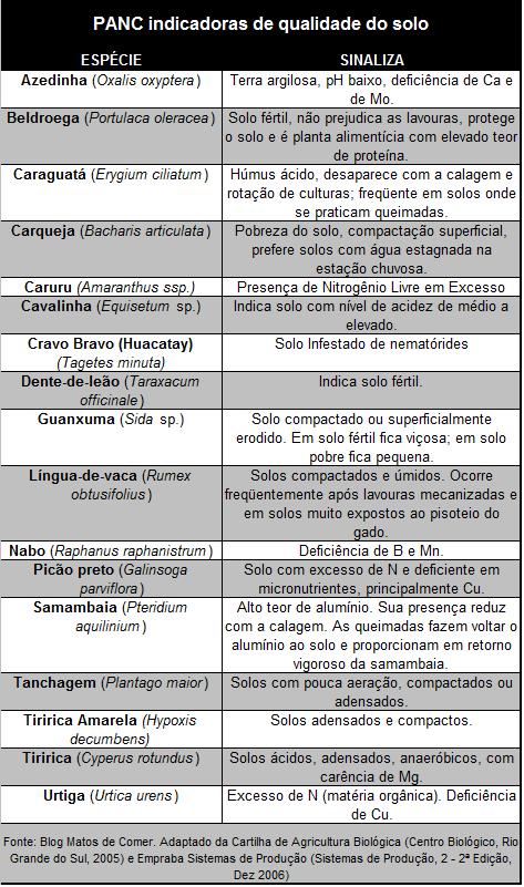 PB - Tabela