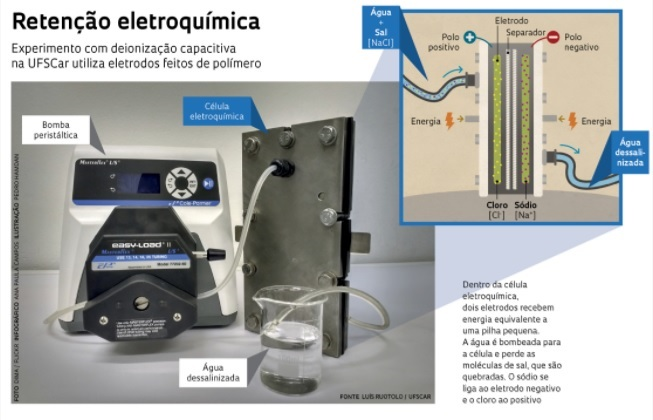 Retenção eletroquímica