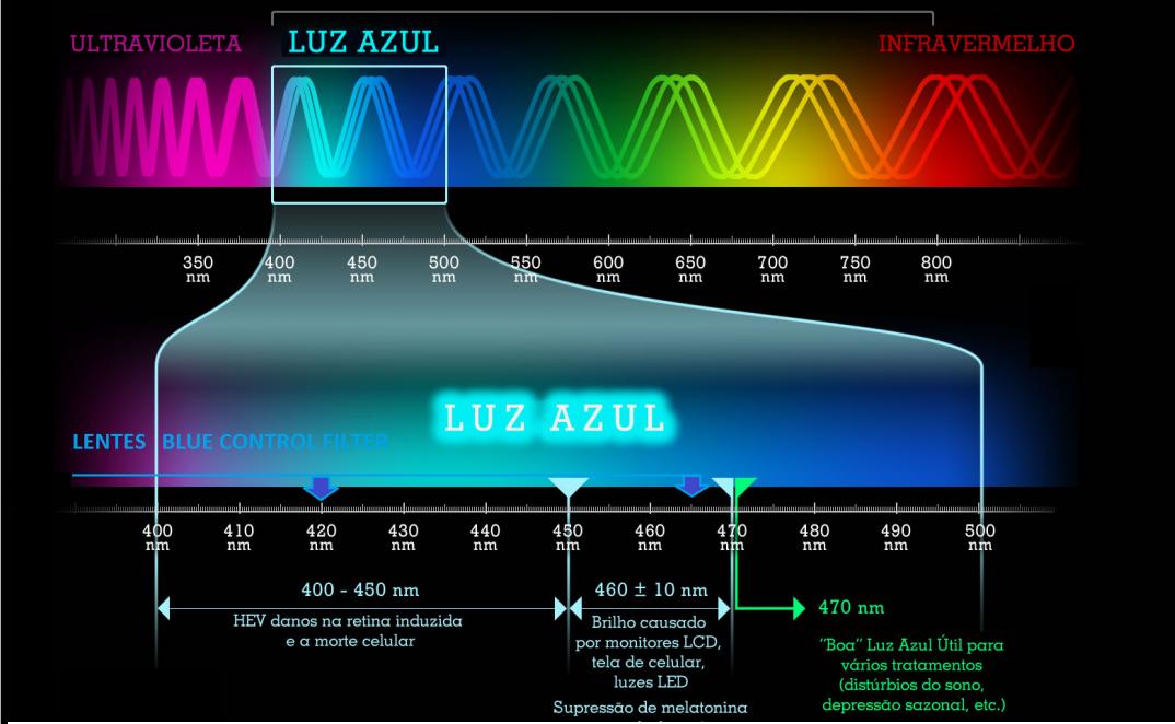 Luz Azul - LEDs - malefício a saúde