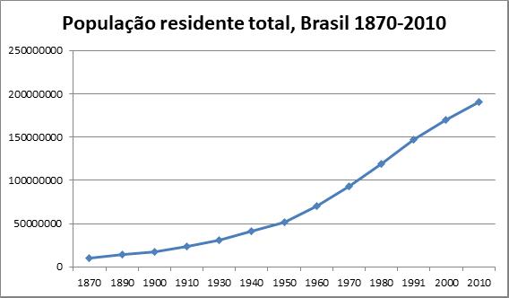 I1 - favelas no Brasil