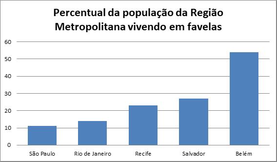 I3 - favelas no Brasil