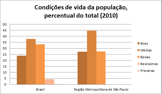 I6 - favelas no Brasil